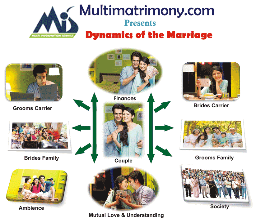 Dynamics-of-Marriage